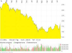 Barclays in Pfund auf ein Jahr