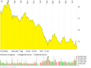 Deutsche Bank auf ein Jahr