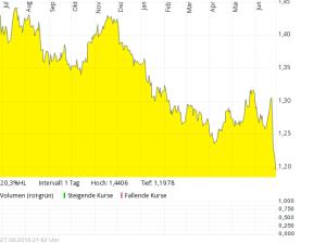 Pfund/Euro auf ein Jahr