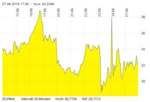 VDAX-New Volatilitätsindex