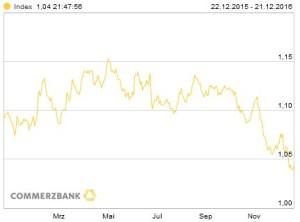 EUR/USD auf ein Jahr