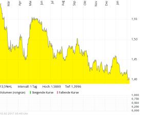 Euro/AUD auf ein Jahr