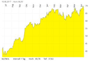 Laxness auf ein Jahr in Euro