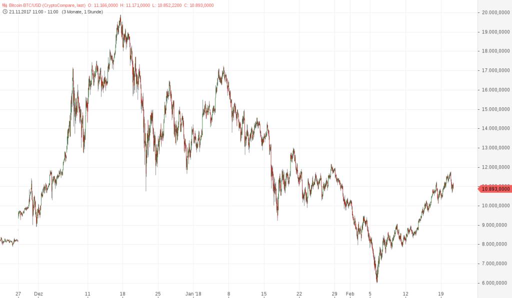 Bitcoin BTC_USD