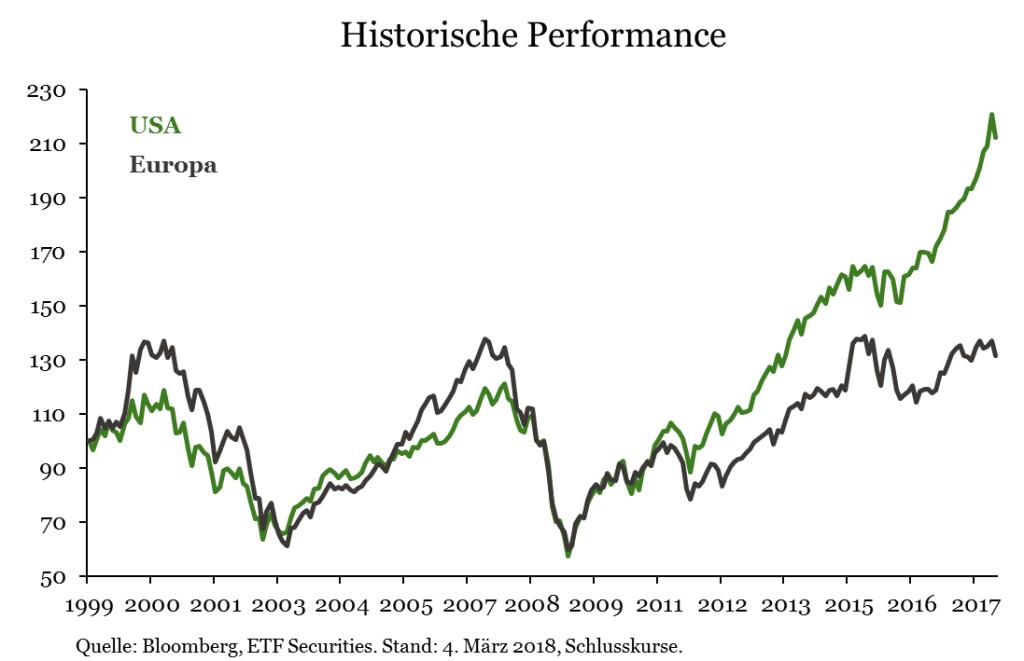 Historische_Performance