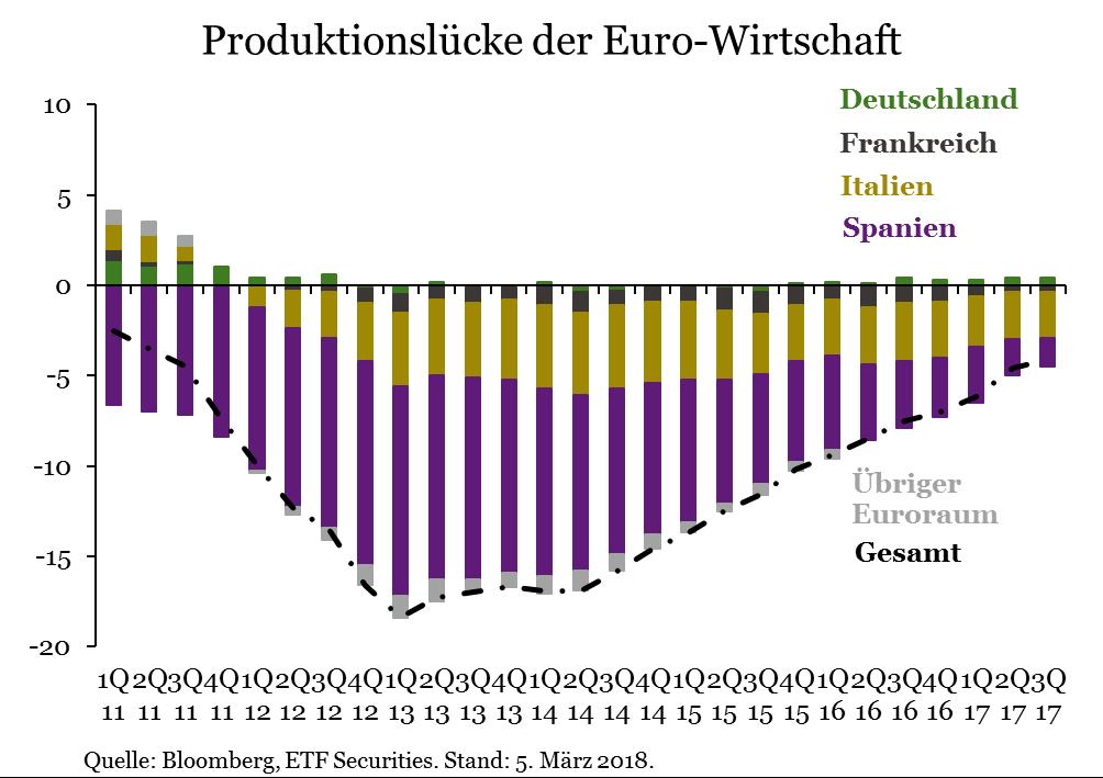 Produktionslücke_Euro-Wirtschaft