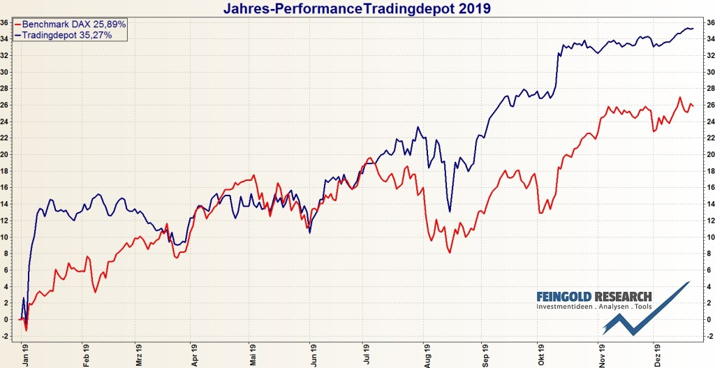 Tradingdepot Jahresperformance
